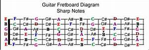 Guitar Fretboard Diagram Sharp Notes