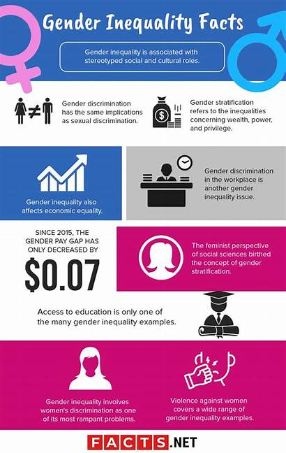 Gender Inequality Facts Infographics Awareness Culture Raise