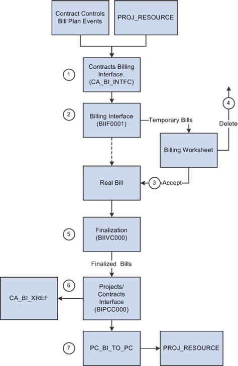 understanding  contracts billing process