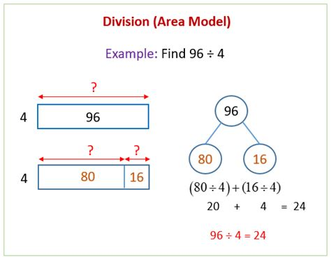 division   area model solutions examples