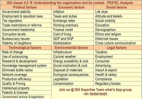 iso clause  understanding  organization