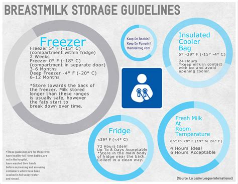 Safe Storage Safe Storage Of Breastmilk