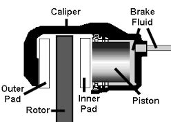 Floating Caliper Diagram by Is It Time To Replace Your Brake Pads Humphreys Tyre