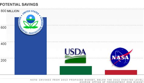 obama s budget where it cuts feb 13 2012