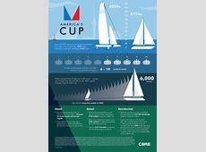 America's Cup CBRE
