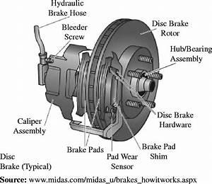 Disc Brakes Work By  U2014 Kejomoro Fresh Ideas   Disc Brake