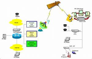 Reference Voip Over Satellite Architecture