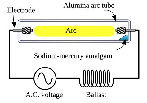 file high pressure sodium l svg wikimedia commons