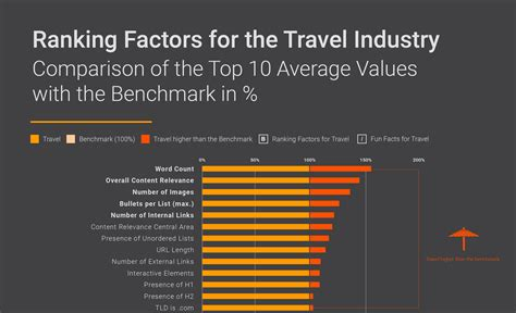 industry ranking factors  road  organic search