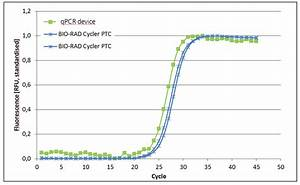 Figure 12  The Graph Above Shows The Results Of Qpcr Measurements  20  U00b5l Sample Volume  Using