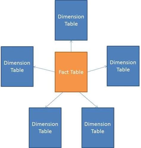fact table in data warehouse star schema technet articles united states english