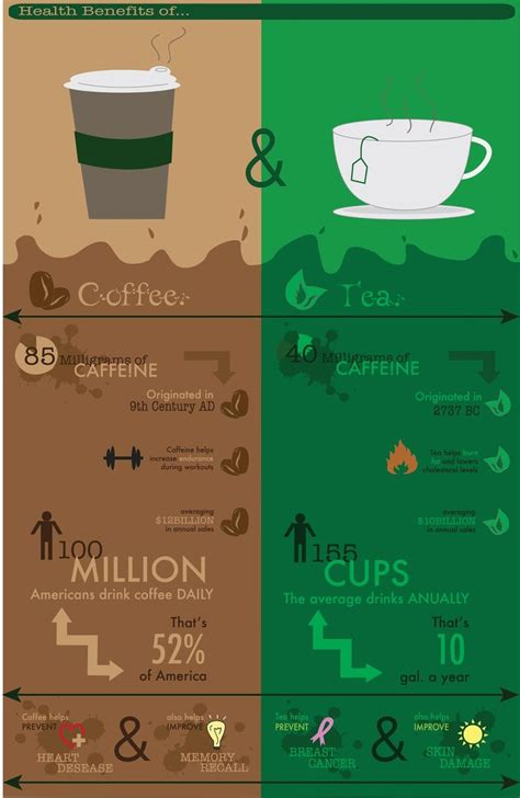 Coffee and tea are both very popular beverages the world over. 18 best Tea vs. coffee images on Pinterest | Tea time, Cuppa tea and Drinking tea