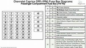 Chevrolet Caprice  1991-1996  Fuse Box Diagrams