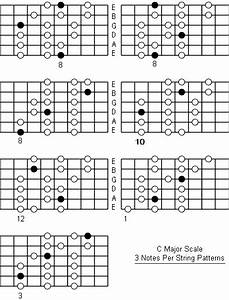 C Major Scale  Note Information And Scale Diagrams For