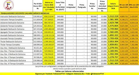 tabla salarial docentes universitarios tabla salarial de profesores universitaris 183 cr 243