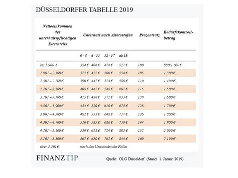 duesseldorfer tabelle   berechnen sie den