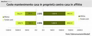 Affitto, mutuo e tasse sulla casa? Quanto costa mantenere una casa in proprietà e una in affitto