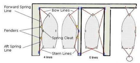 Boat Fender Line Knots by Fender And Dock Line Placement The Hull Boating