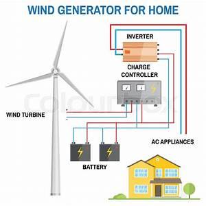 Wind Generator For Home  Renewable
