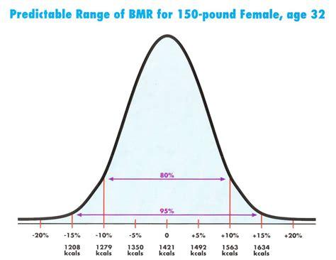 beyonddiets normal range of metabolism