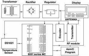 Microcontroller Based Project On Patient Monitoring System