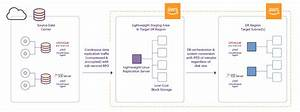 Aws Solutions  U0026 Use Cases