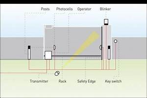 Diagram  Wiring Diagram For Electric Gates Full Version