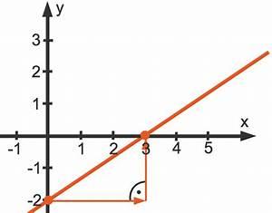 Steigung Lineare Funktion Berechnen : lineare funktionen grundlagen beispiele erkl rungen berechnungen ~ Themetempest.com Abrechnung