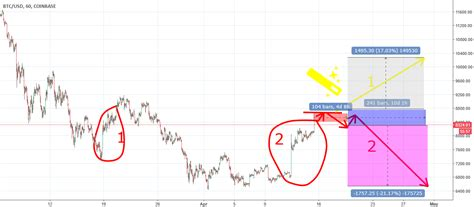 Click to keep reading about bitcoin sv. Bitcoin 2 variant ? for COINBASE:BTCUSD by shiva8 — TradingView
