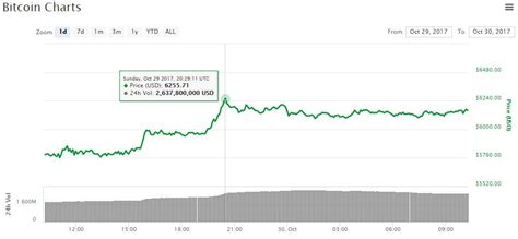 Check the bitcoin technical analysis and forecasts. Bitcoin Price Hits All-Time High as Crypto Market Cap ...