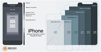 iphone screen dimensions iphone screen sizes resolutions visual ly iphone x to 2g screen size resolution compared infographic
