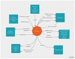 System Context Diagram  You Can Edit This Template And
