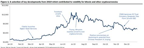 .capital gains or losses from your digital asset holdings of coins like bitcoin. More bitcoin gains could be on tap for 2020: here's why - ValueWalk