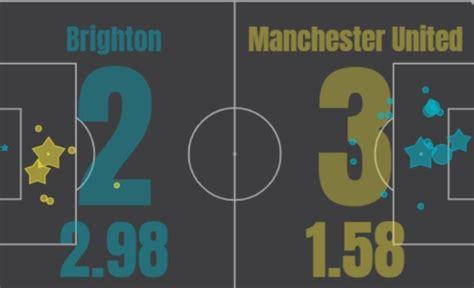 xG Brighton Manchester United 2.98-1.58 | Expected Goals ...