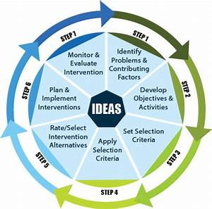 Generate Solutions Using The Ideas Tool
