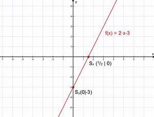 Schnittpunkt Mit Y Achse Berechnen Lineare Funktion : mathe f03 lineare funktionen in normalform matheretter ~ Themetempest.com Abrechnung