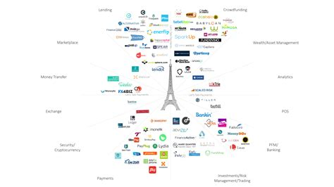 100+ French Fintech Companies Are Embracing Innovation In