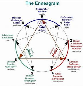 Image Result For Enneagram Diagram With Arrows