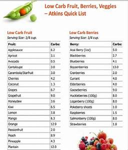 Diet Food Chart There Are A Lot Of Low Carb Fruits Than You Thought Huh