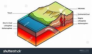 Diagram  Plate Tectonics Subduction Diagram