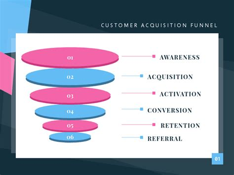 Objective Creator by Digital Marketing Funnel How To Create Content For Every