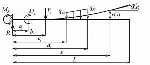 Bending Of Cantilever Beam