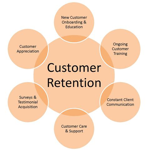 MARKETING PLAN CAMPAIGNS – CUSTOMER RETENTION – RISE ...