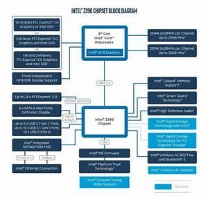 Intel Z390 Motherboards Revealed  What U0026 39 S Inside Intel U0026 39 S