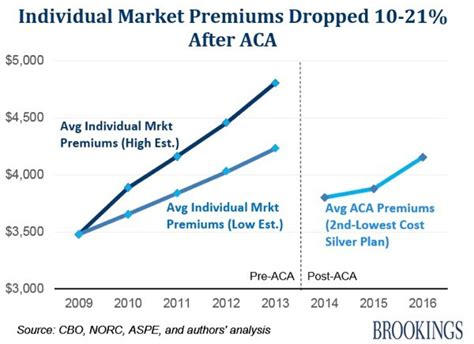 The average marketplace premium by metal tier has decreased between 2018 and 2020. The Three Ways the GOP's Health Care Bill Changes Obamacare's Subsidies (and why they matter)