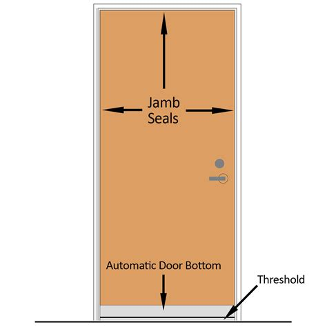 acoustic door seal kit acoustical solutions