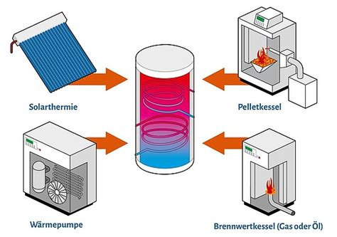 solar wärmepumpe kosten pufferspeicher technik auslegung und kosten