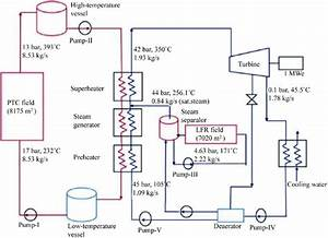 Schematic Diagram Of Power Plant