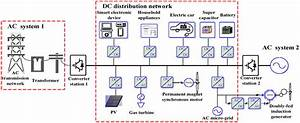 Dc Distribution Network With Dg
