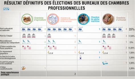 bureau de vote elections professionnelles r 233 sultats d 233 finitifs des 233 lections des bureaux des chambres professionnelles le pam en t 234 te
